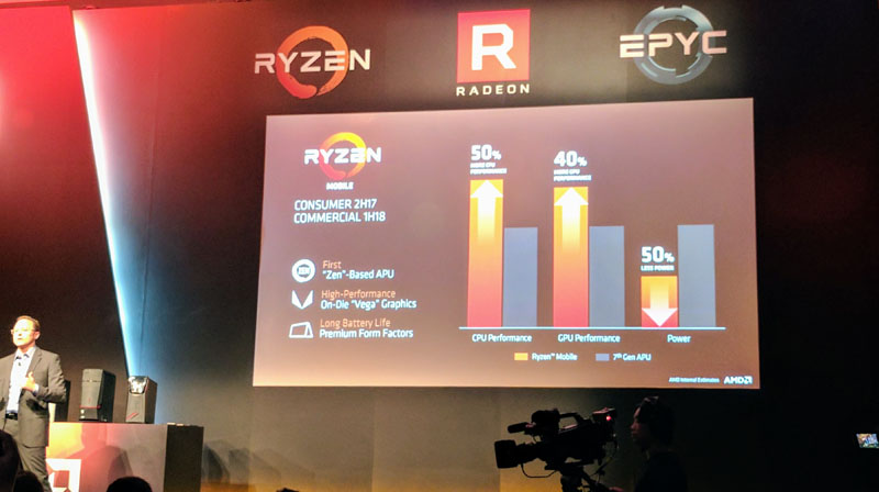 Image result for AMD Details Ryzen Mobile, Threadripper, Radeon Vega, and Epyc at Computex 2017