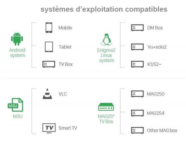 systemes-d_exploitation-iptv-codes