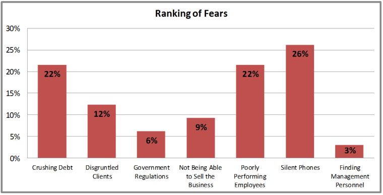 Fears of Residential Contractors:  Air Conditioning, Electrical, and Plumbers