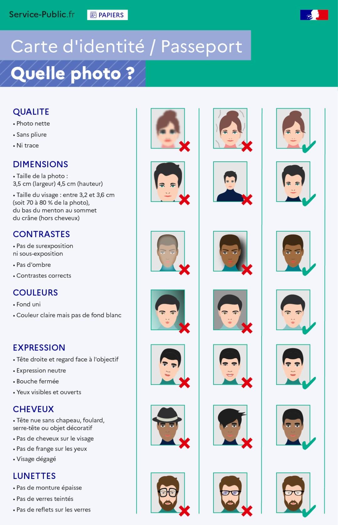 Exemples de photos acceptées ou refusées