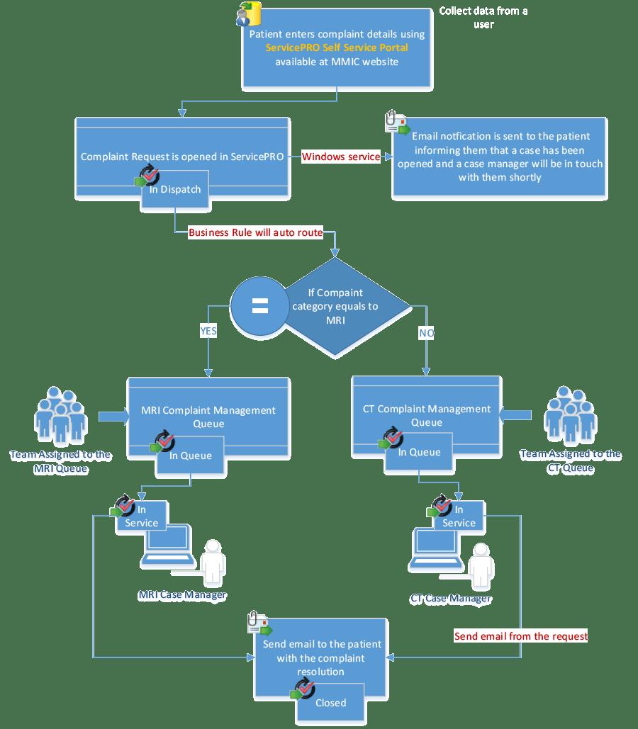 Complaint Process Flow Chart Diagram Rules