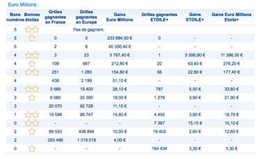 Euromillions 3 mars 2017 les gains