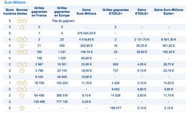 Euromillions grille des gains du mardi 7 mars 2017