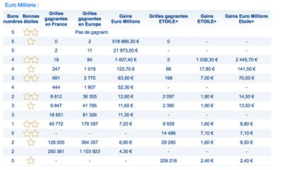 grille gains euromillions 17 mars 2017
