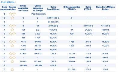 Une famille de Dijon empoche 83 millions d'euros — Euro Millions