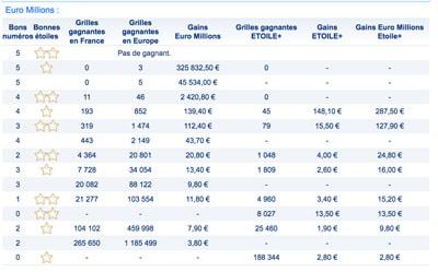 grille des gains euromillions 14 avril 2017