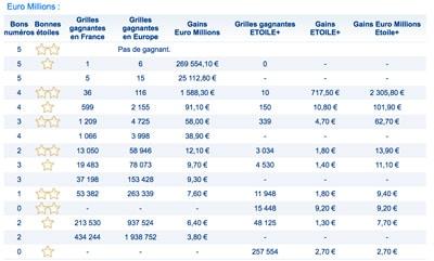 gais euromillions 19 mai 2017