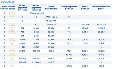 Gains euromillions 16 mai 2017