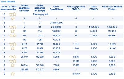 grille gains euromillions 6 juin 2017