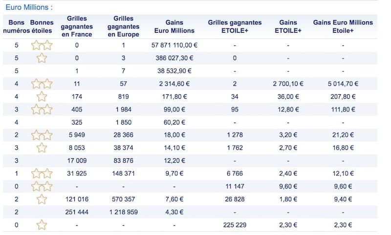 résultat euromillions 28 juillet 2017 grille des gains