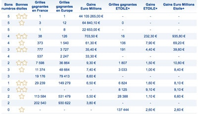 grille resultat euromillions mardi 22 aout 2017