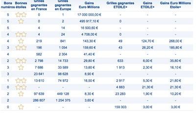 grille des gaisn euromillions du 25 aout 2017