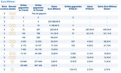 Euromillions grille des gains du 15 aout 2017