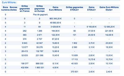 grille gains euromillions 22 septembre 2017