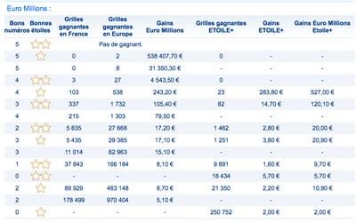 gains euromillions 6 decembre 2017