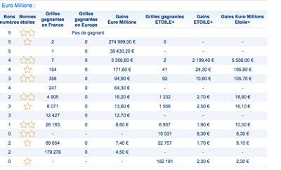 gains euromillions 9 janvier 2018