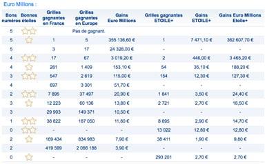 gains euromillions 16 février 2018