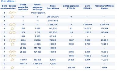 gains euromillions 6 février 2018