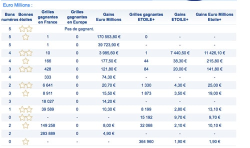 gains euromillions 13 avril 2018