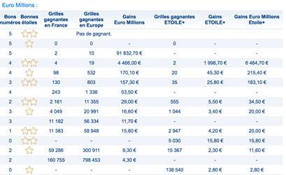 gains euromillions 15 mai 2018