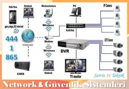 kablosuz ip kamera sistemleri