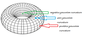 possible gaussian curvatures of local spacetime in our universe