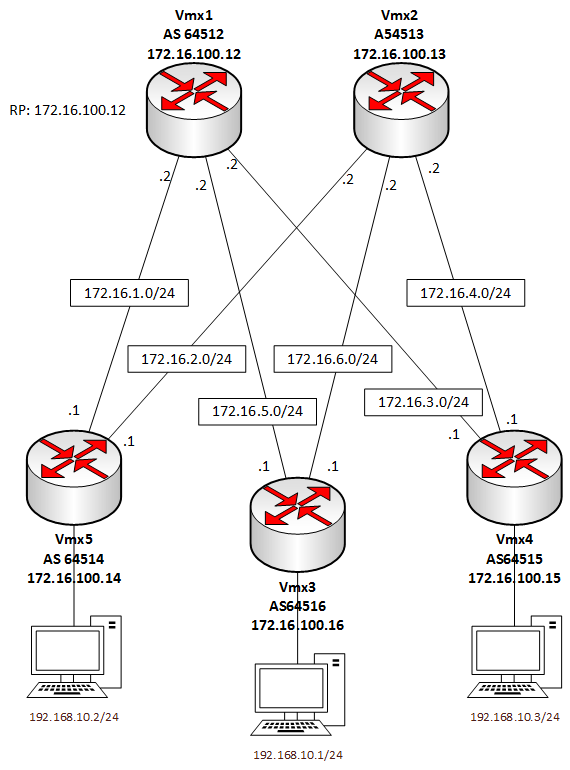 vxlan / multicast on vmx – set route 0
