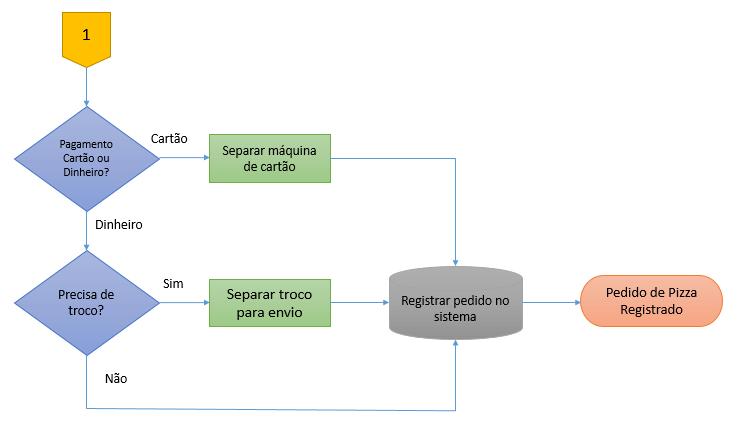 exemplo de plano de melhoria de processos