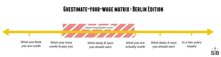 Salary in Berlin - this is how much you should get paid