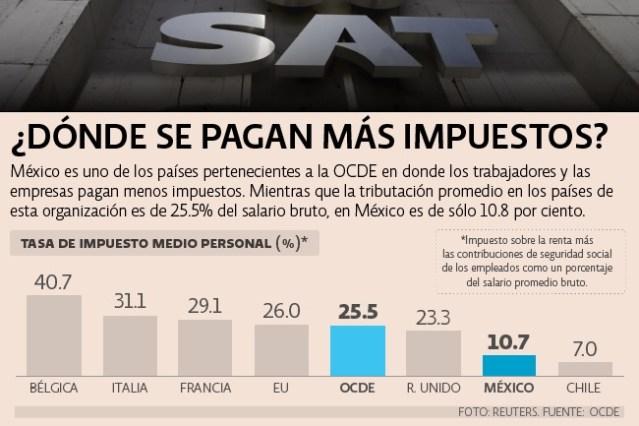 Estos son los países que pagan más impuestos