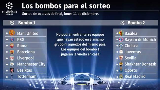 Los clasificados a los octavos de final de la Champions League 2017