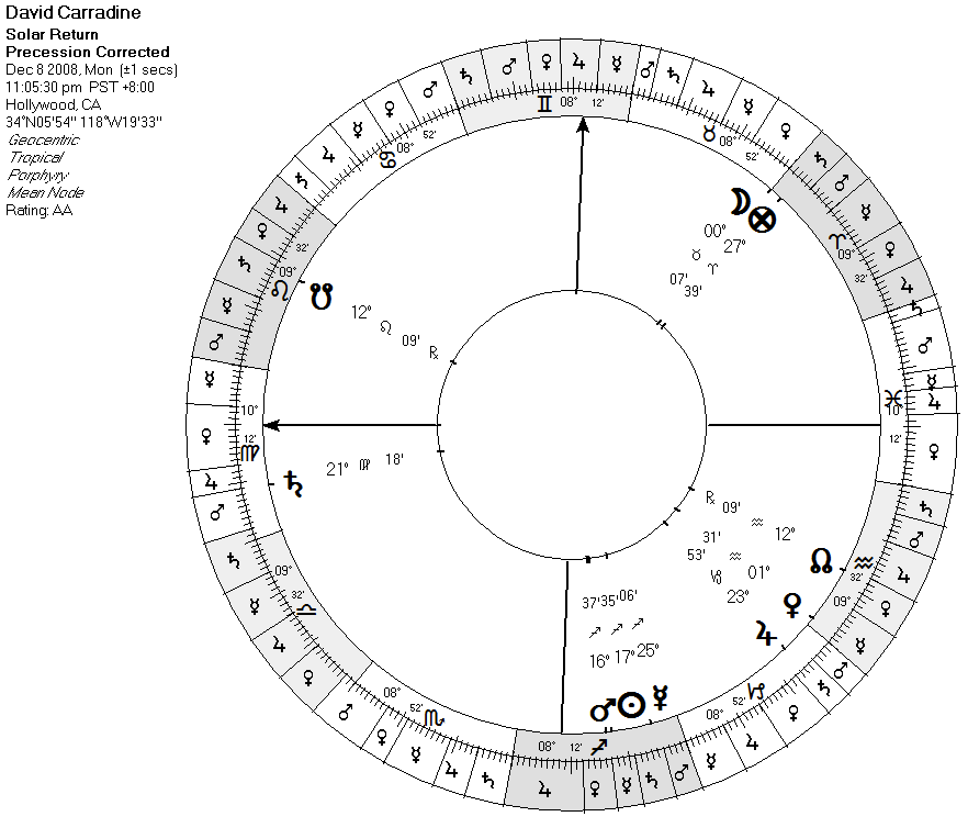 Astrological Predictive Techniques | 3  More Basic
