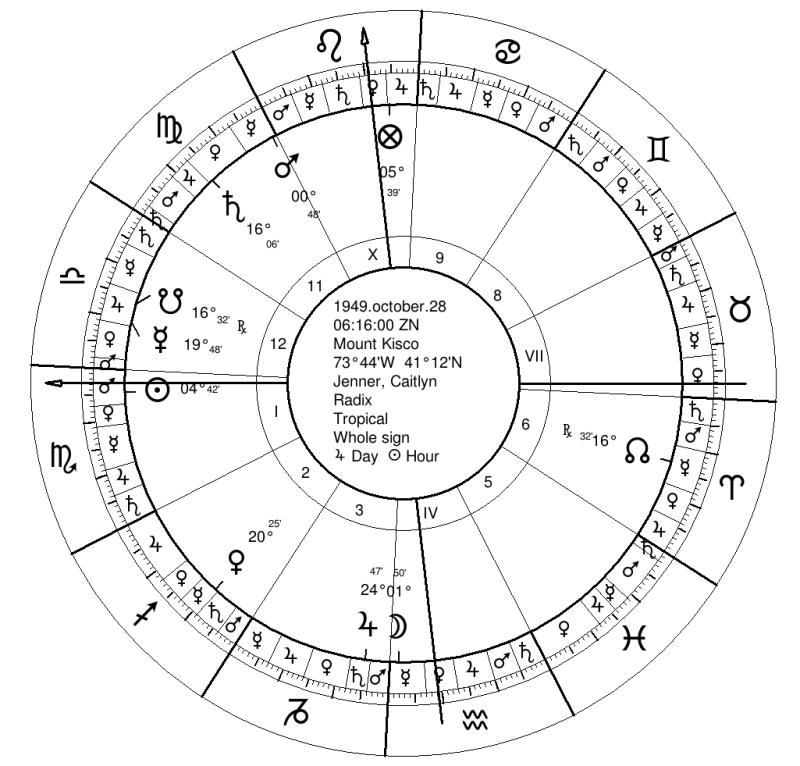 Bruce Jenner Natal Chart