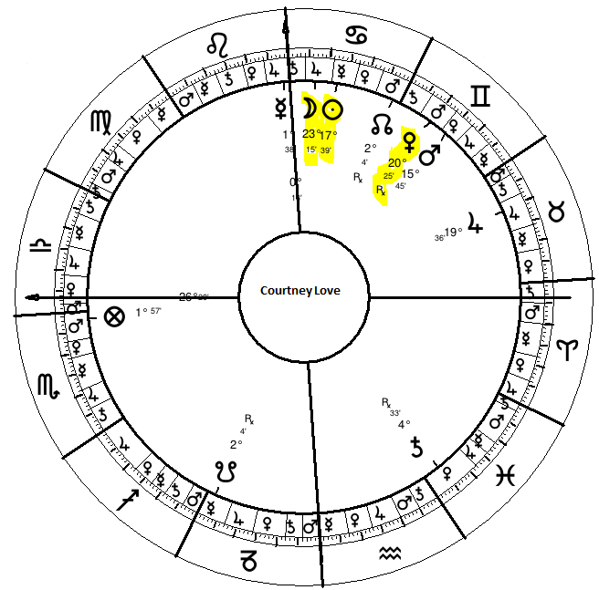 Courtney Love's Natal Chart (Ctrl click to enlarge)
