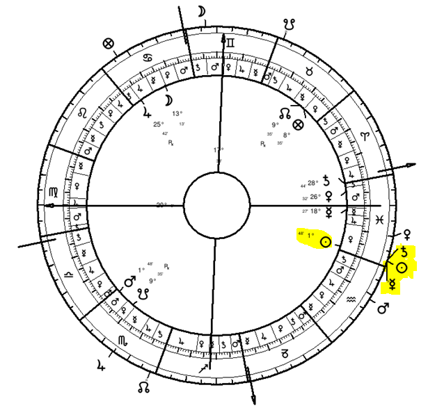 Kurt's Natal Chart with Solar Return Positions on Outside Showing Return Transits to the Natal Chart