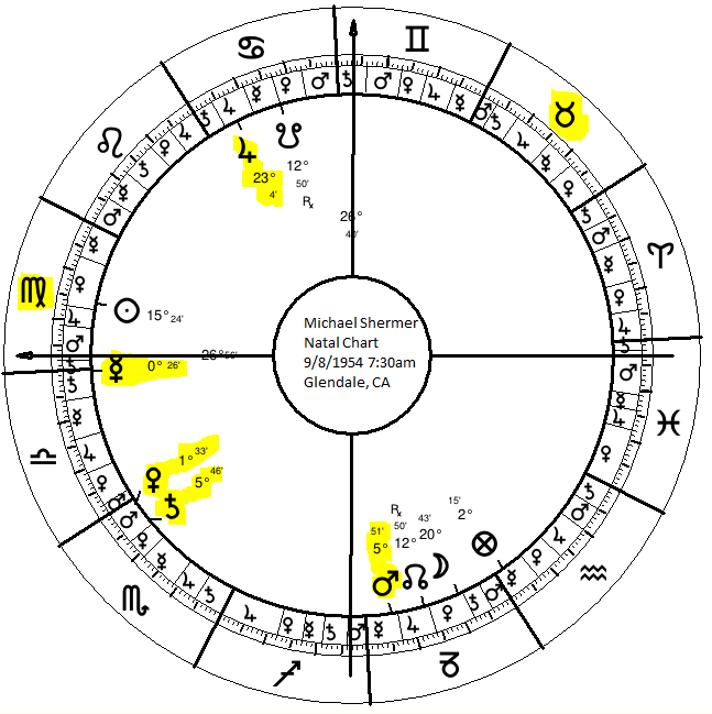 Astrology of Religion, Atheism, and Belief | 11  Michael