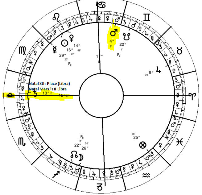 Traditional Astrology of Death | Whitney Houston | Seven