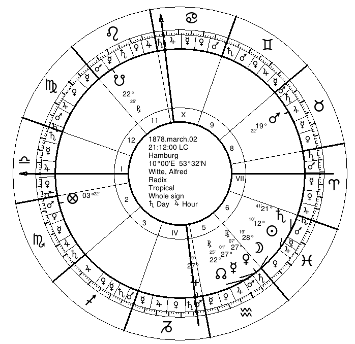 Astrological Predictive Techniques | Planetary Years | 1
