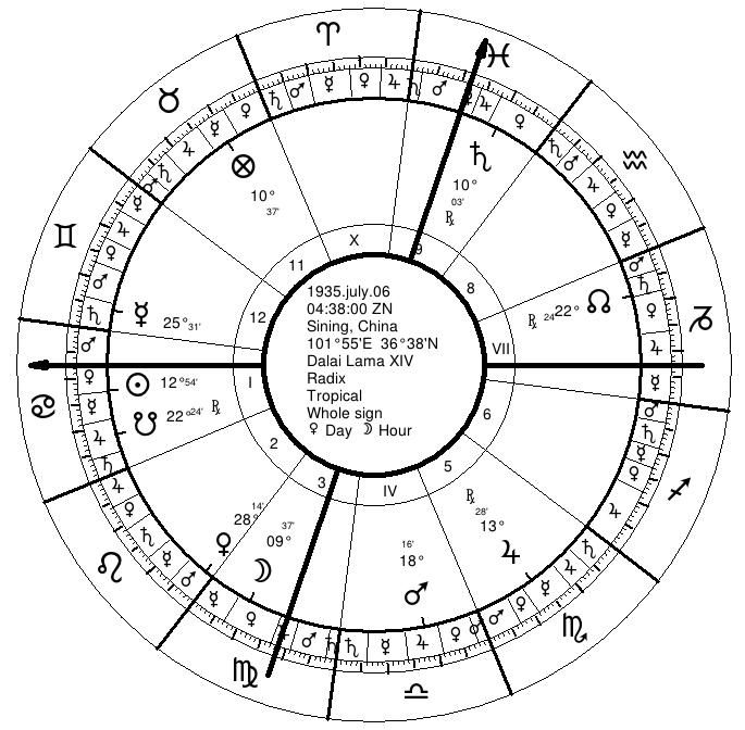 Dalai Lama's Natal Chart