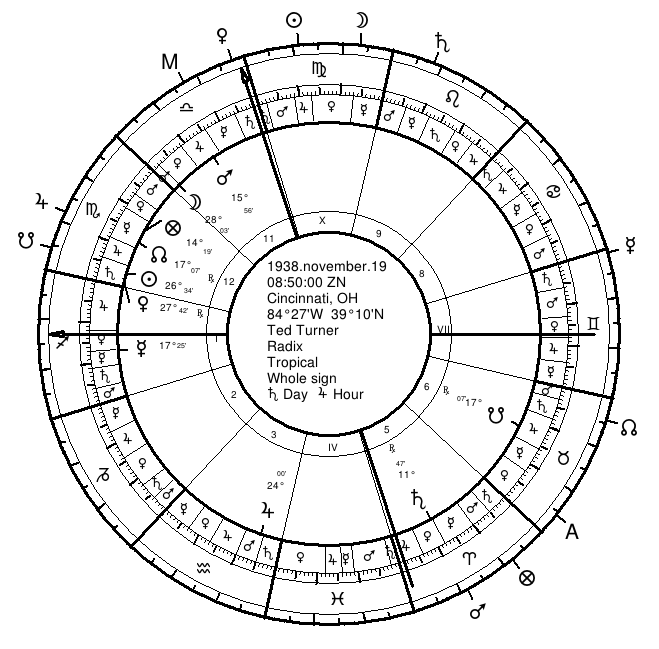 Ted Turner's Natal Chart with Twelfth-Parts on Outside of Wheel