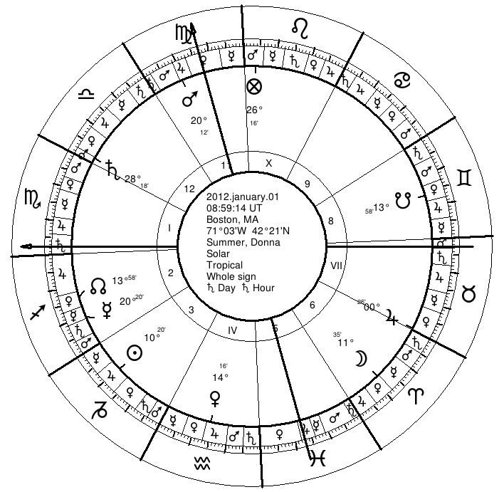 Traditional Astrology of Death | Donna Summer | Seven Stars Astrology
