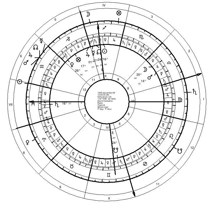 Carradine's Secondary Progressions but using year of death rather than year of birth