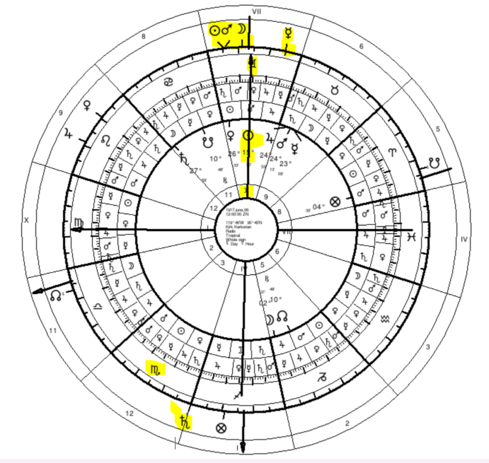 Traditional Astrology of Death | Special Techniques for Length of