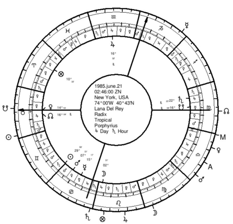 Lana Del Rey - Natal Chart with Twelfth-Parts