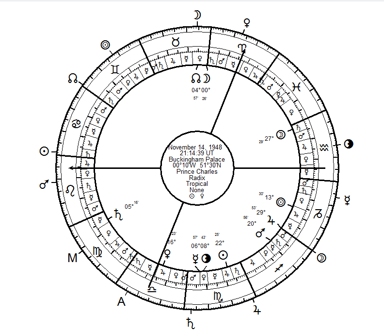 Astrology with Free Software   Valens is the Best Morinus
