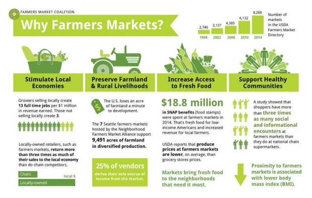Gatlinburg Farmers Market Celebrating National Farmers Market Week