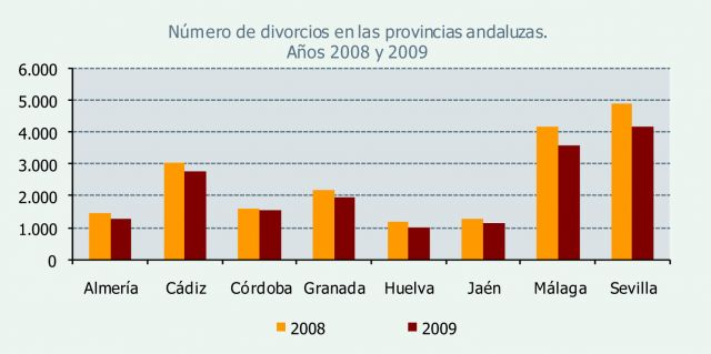 Gráfico de divorcios, separaciones y anulaciones durante 2009 en las provincias de Andalucía