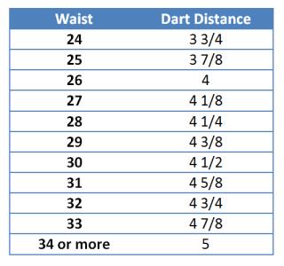 dart distance