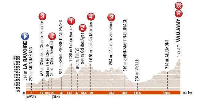 Foto: Perfil etapa 5. Fuente: http://www.esciclismo.com/