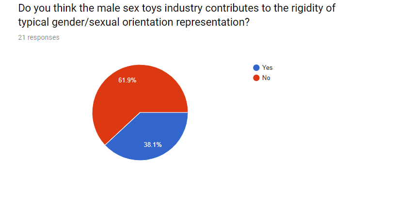 Do you think the male sex toys industry contributes to the rigidity of typical gender/sexual orientation representation?